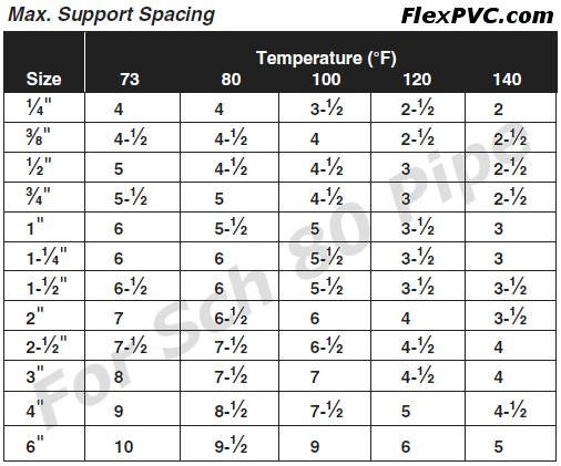 Flexpvc 174 Com Faq For Flexible Pvc Pipe Rigid Pvc Pipe